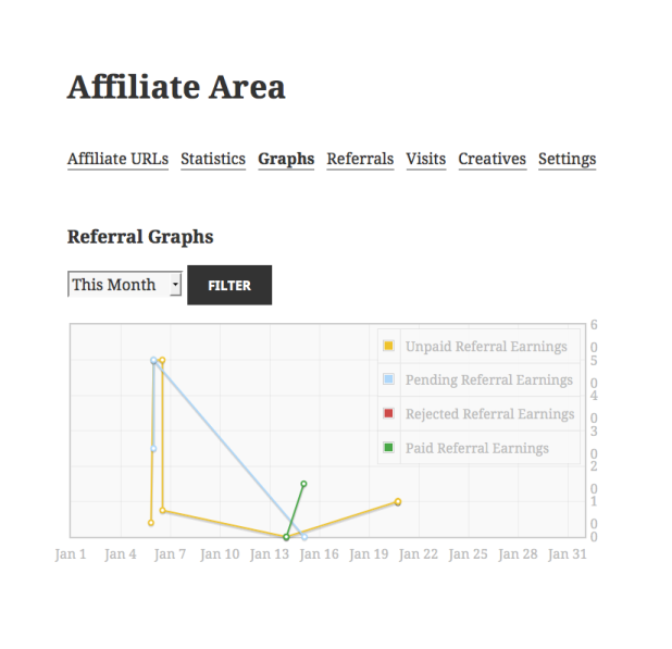 affiliate-area-graphs