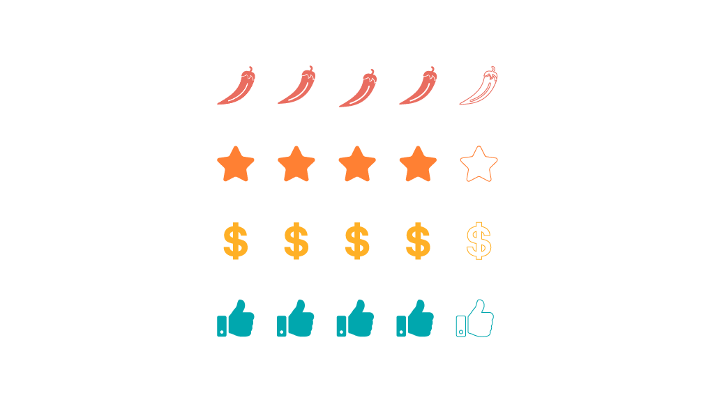 Multiratings and Reviews V2